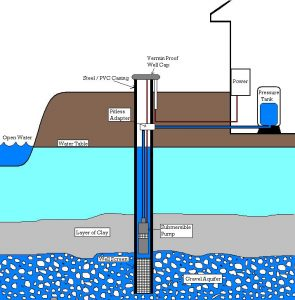 indiana well drilling